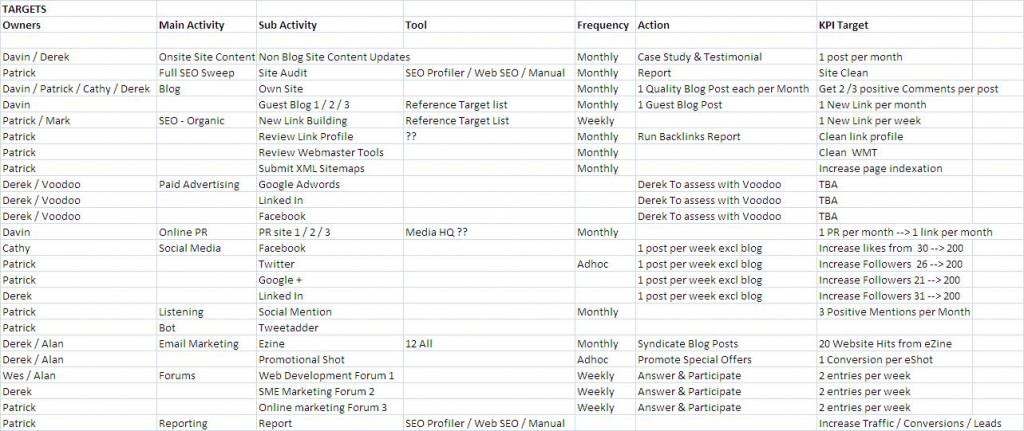 Summary Activity digital marketing strategy