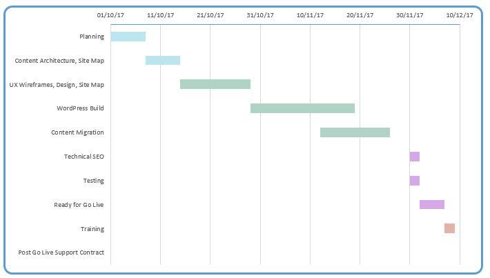 Website Design & Web Development Planning Sheet